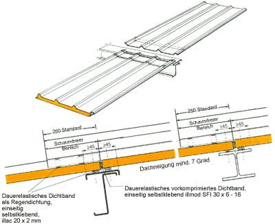 Bekannt Tava Dach und Wand GmbH - Ihr Spezialist für Isolierpaneele in IQ67